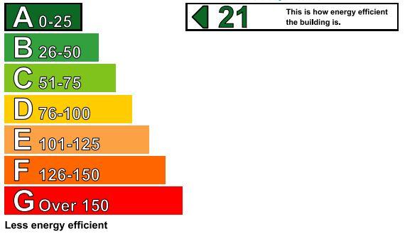 EPC Rating chart